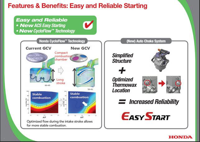 Honda GCV170 Engine with Easy Start Technology and CycloFlow Technology